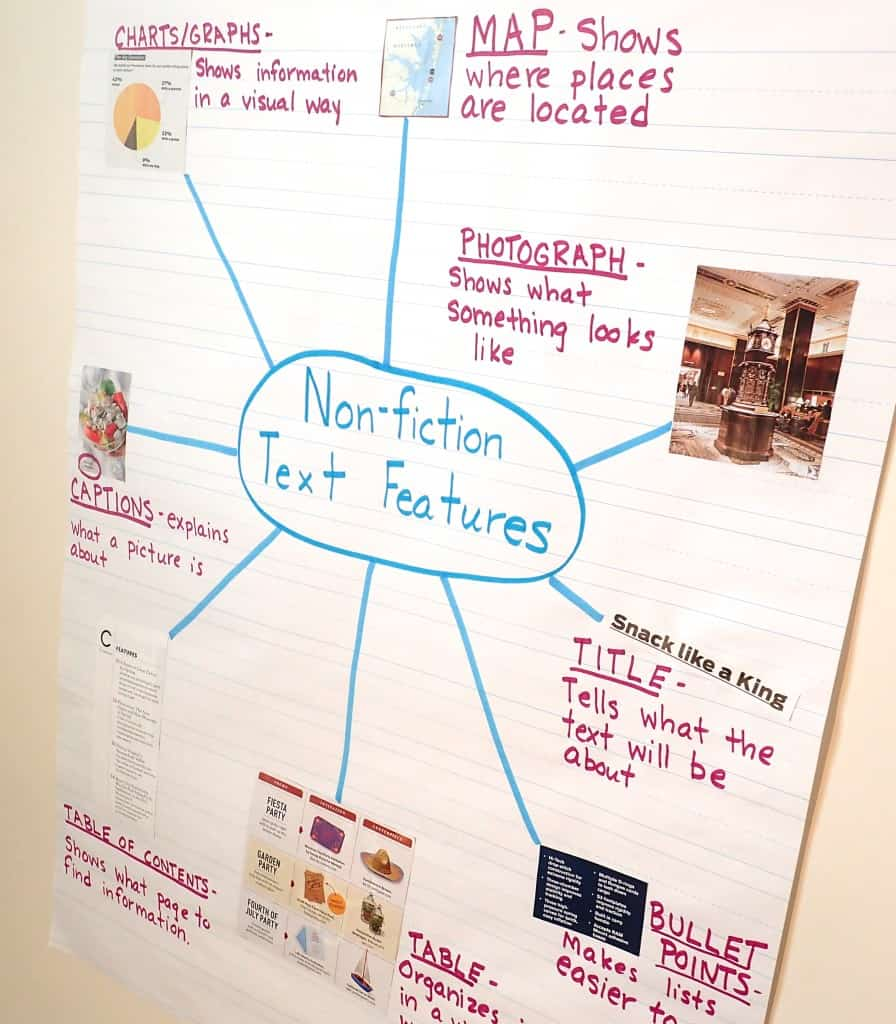 text feature anchor charts teaching  practical